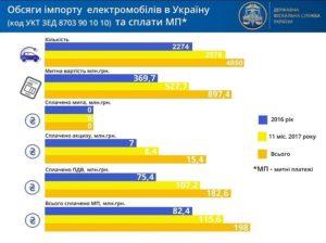 rastamozhka-elektromobilya-v-ukraine-2-e
