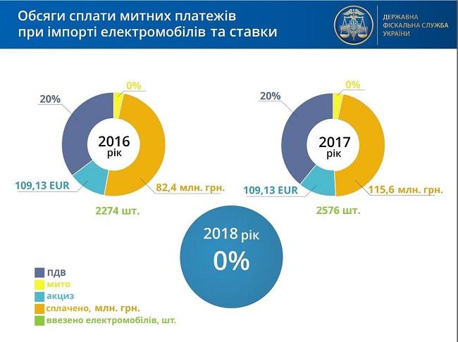 rastamozhka-elektromobilya-v-ukraine-3-r