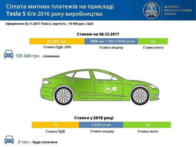 rastamozhka-elektromobilya-v-ukraine-6-s