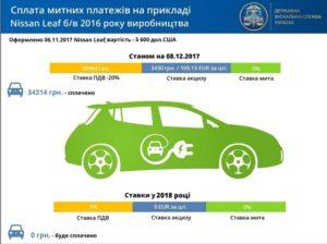 dostavka-rastamozhka-jelektromobilja-nissan-leaf-v-ukraine-iz-ssha-evropy-3-w